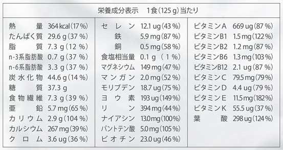 31種類の栄養素