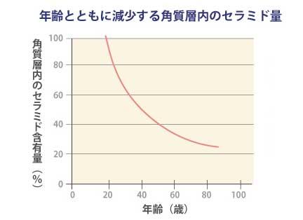 セラミド年齢グラフ