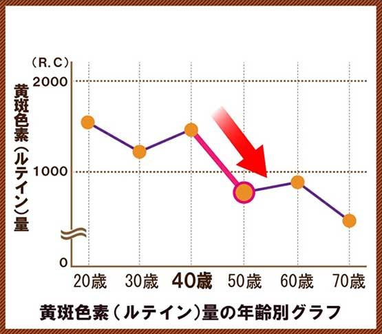 ルテインは、40代から大幅に減少