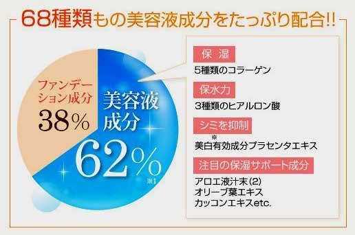美容液成分約68種類 62%