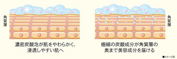炭酸泡で浸透しやすい肌