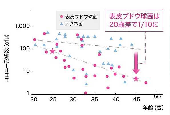 美肌菌 減少グラフ