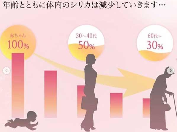 シリカ 年齢ともに減少