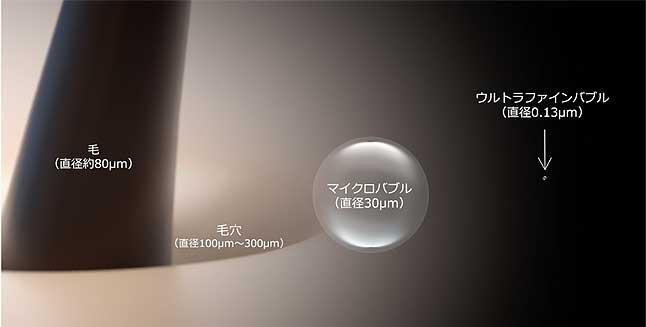 ウルトラファインバブル 大きさ比較