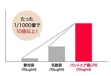 パントエア菌LPSは酵母菌の10倍以上