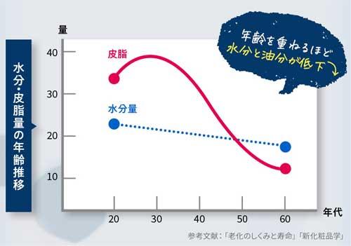年齢と共に肌の油分と水分量の減少