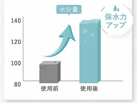 水分保持量42%アップ