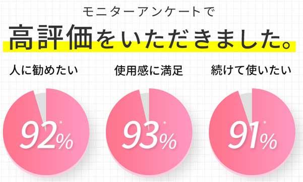 使用感満足度93%、人に勧めたい92%、続けて使いたい91%