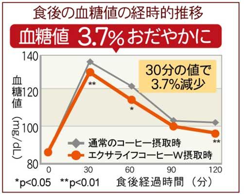 食後の血糖値が食後30分の値で約3.7%減少