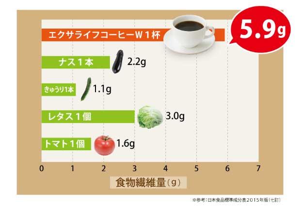 エクサライフコーヒーW1杯でレタス約2個分の食物繊維5.9g