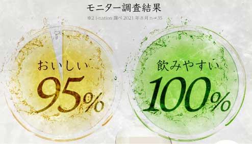 飲みやすさ満足度100%